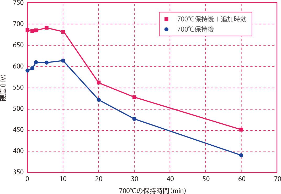 700℃保持後の硬度低下と追加時効の効果