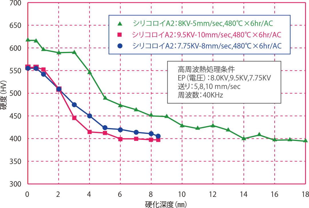 高周波熱処理条件依存性