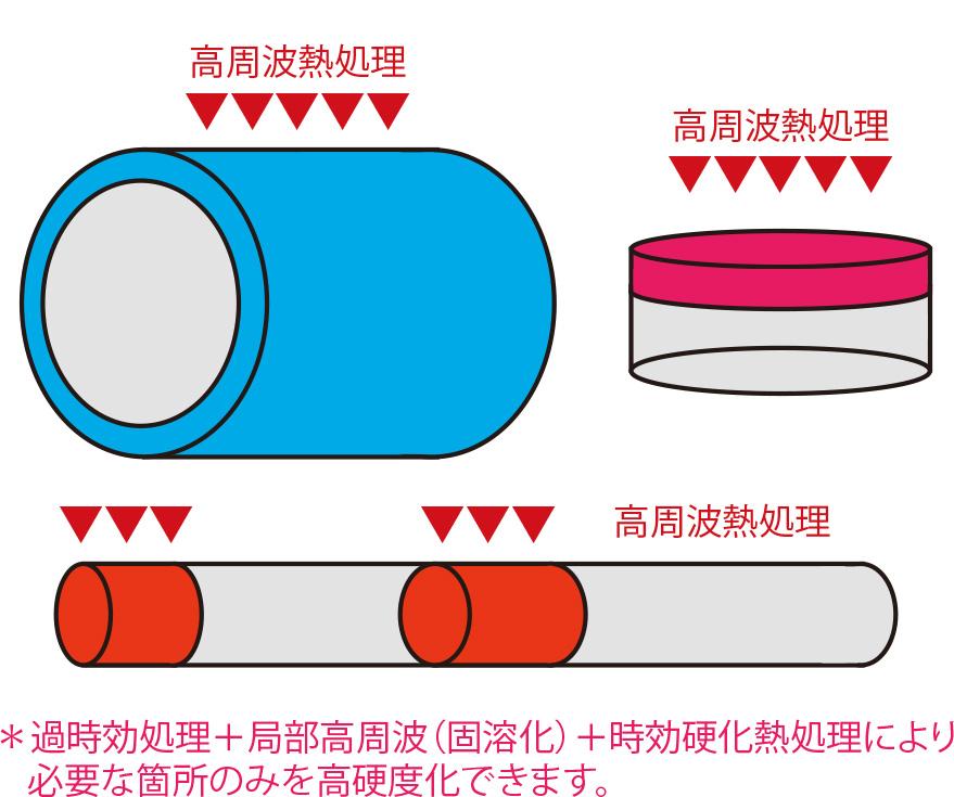 局部高硬度化の一例(イメージ図)