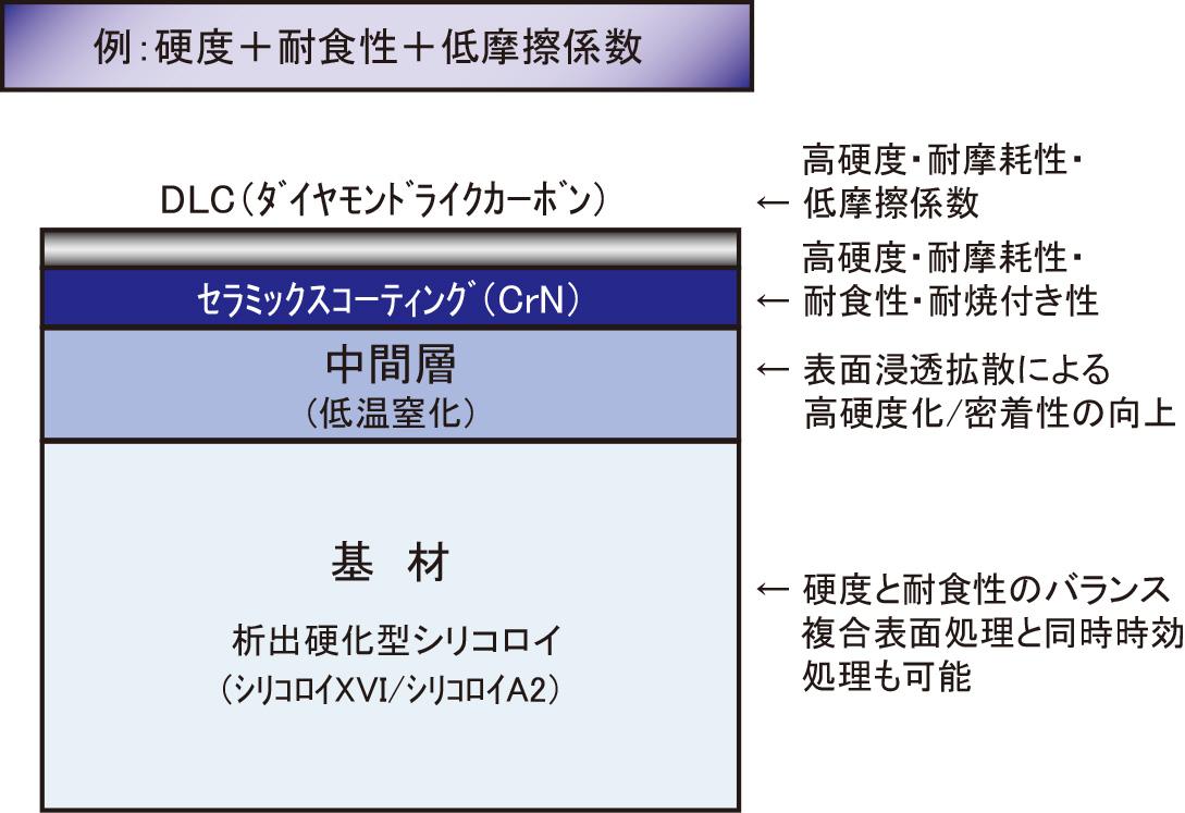複合表面処理のイメージ