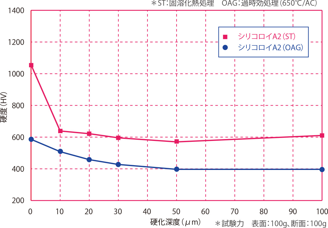 シリコロイA2の熱処理状態依存性