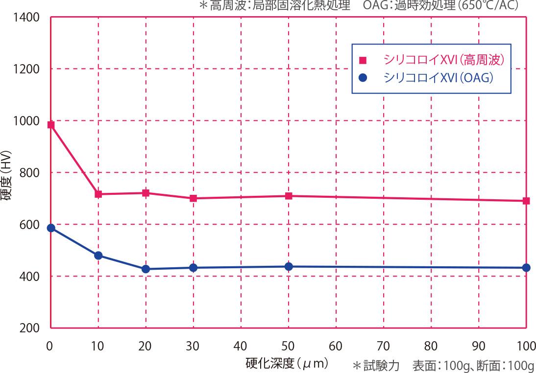シリコロイXVIの熱処理状態依存性