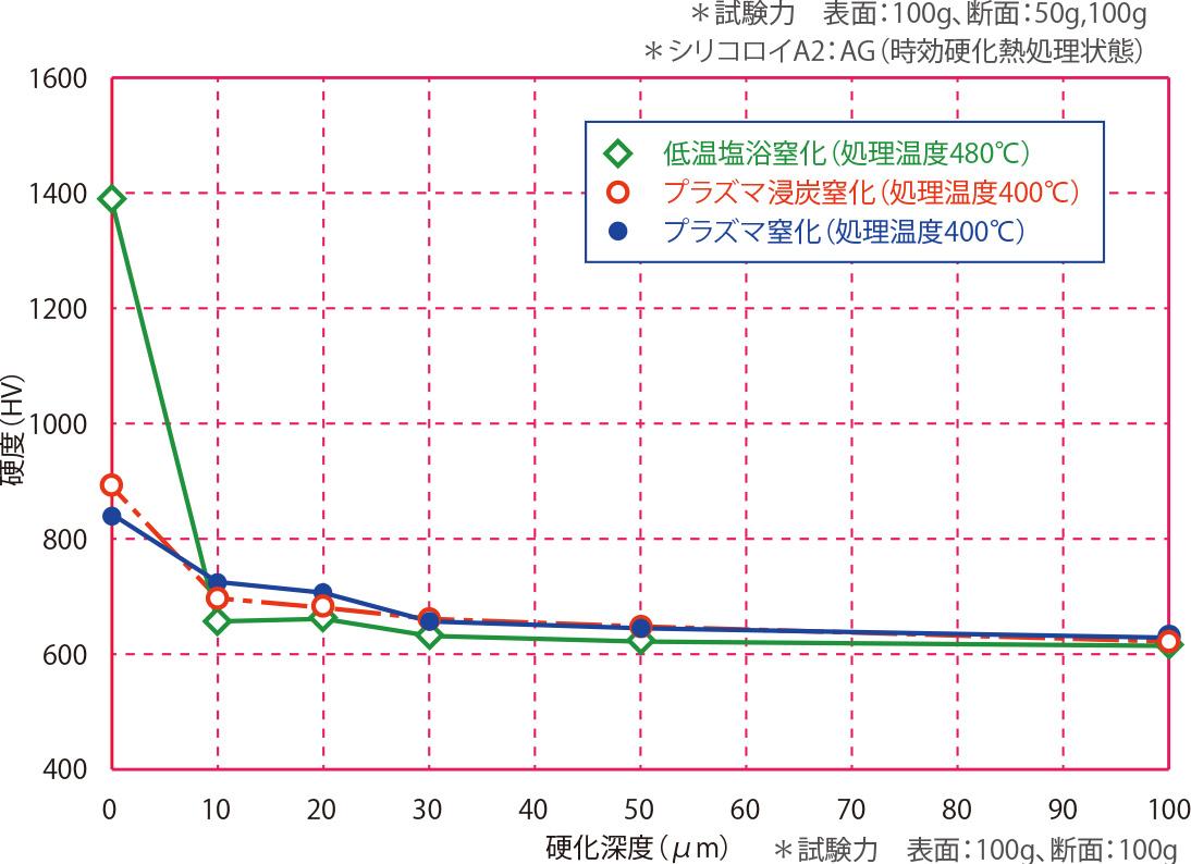 シリコロイA2(AG)の断面硬度