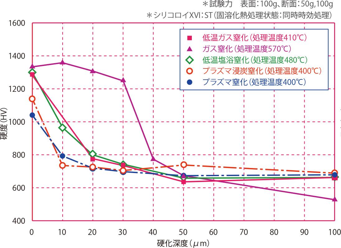 シリコロイXVI(ST)の断面硬度
