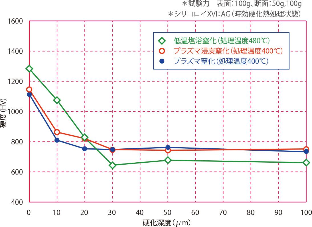 シリコロイXVI(AG)の断面硬度