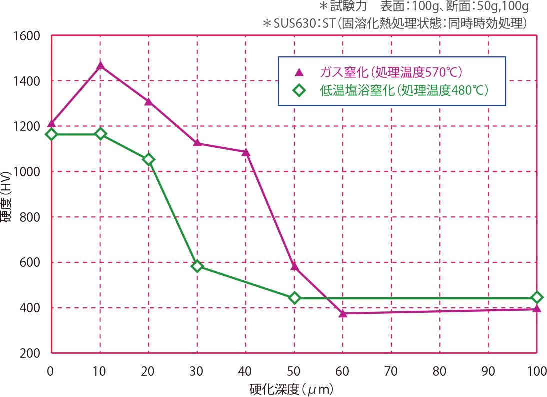 SUS630(ST)の断面硬度