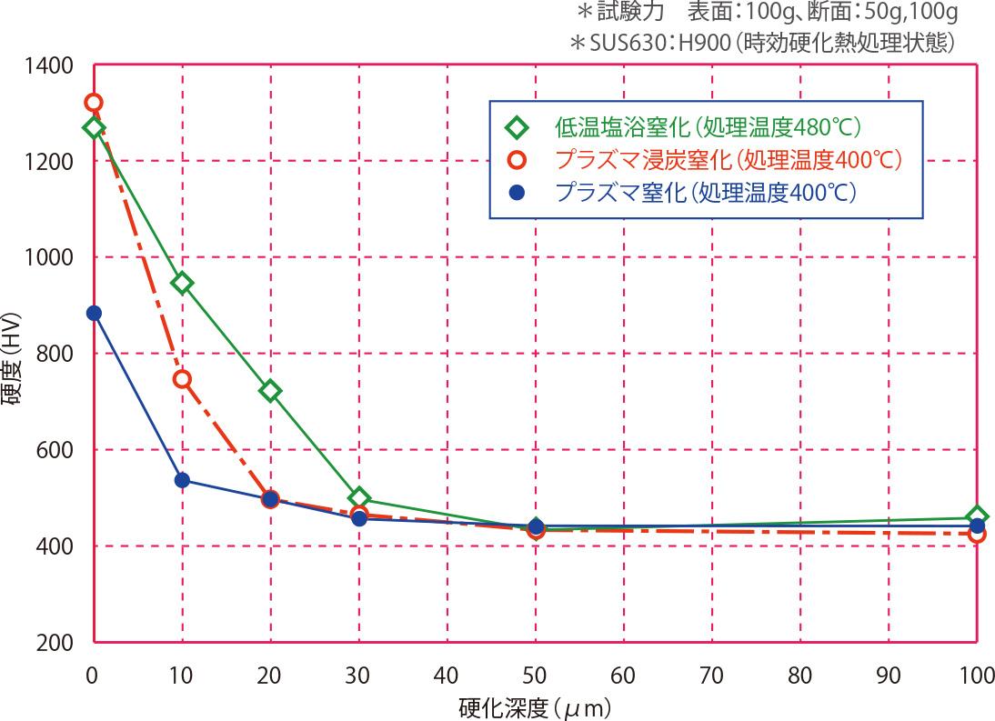 SUS630(AG)の断面硬度