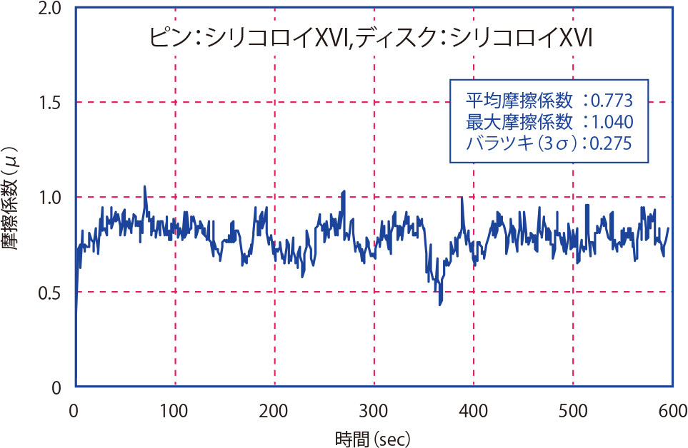 摩擦係数測定結果10