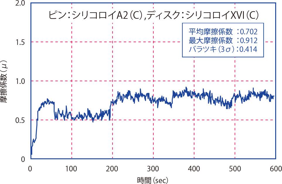 摩擦係数測定結果11