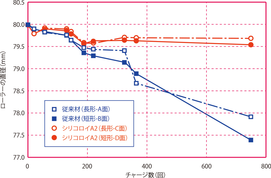 モールドフットロール摩耗試験※従来材:STK(一般構造用炭素鋼管)
