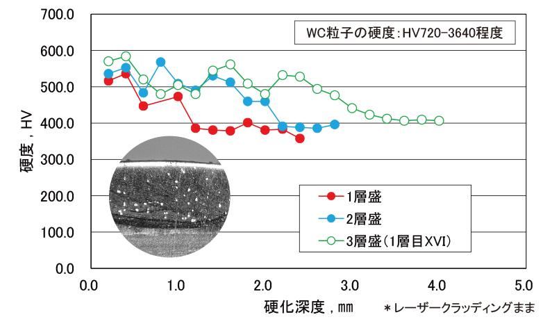 ◆シリコロイXVI⾦属粉末にWC粉末20%を添加 ◆硬質な粒⼦を含むため、耐アブレッシブ摩耗に有効