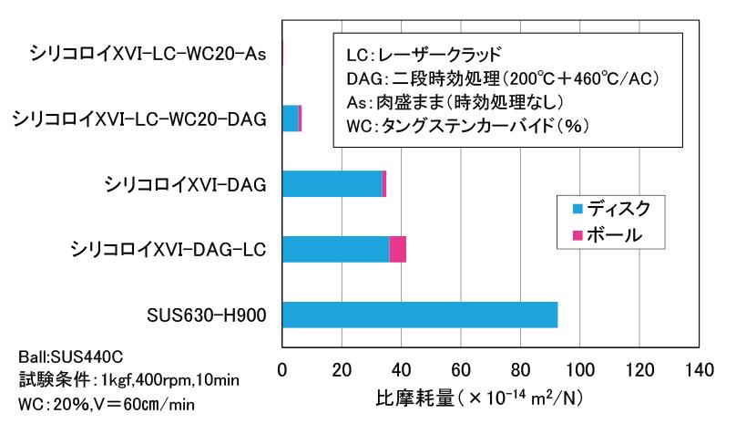 レーザークラッディング(シリコロイXVI粉末+WC粉末)で耐摩耗性が格段に向上