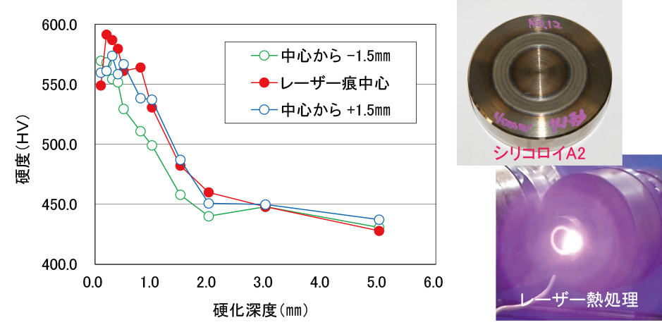 ◆シリコロイXVIの粉末×レーザークラッディング ◆シリコロイは湯流れ性が良好で、ピンホールの発⽣が少ない