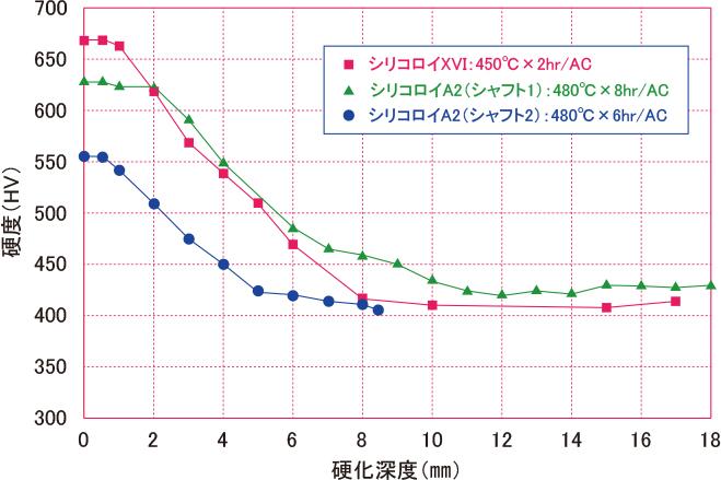 局部⾼硬度化の断⾯硬度(シリコロイA2,XVI)
